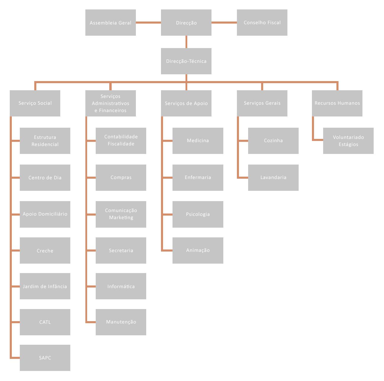 Organograma ADIB 2015
